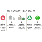 ZÉRO DÉCHET (to be translated)